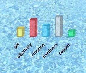 Water pH & Water Hardness